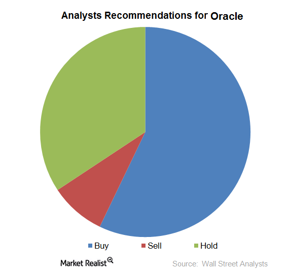 analysts recommendations