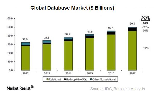 global databse market