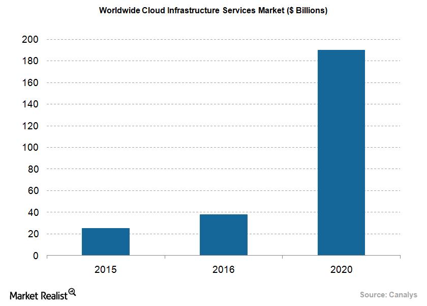 Cloud solutions market