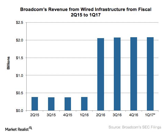 A8_Semiconductors_AVGO_1Q17 Wired revenue estimates