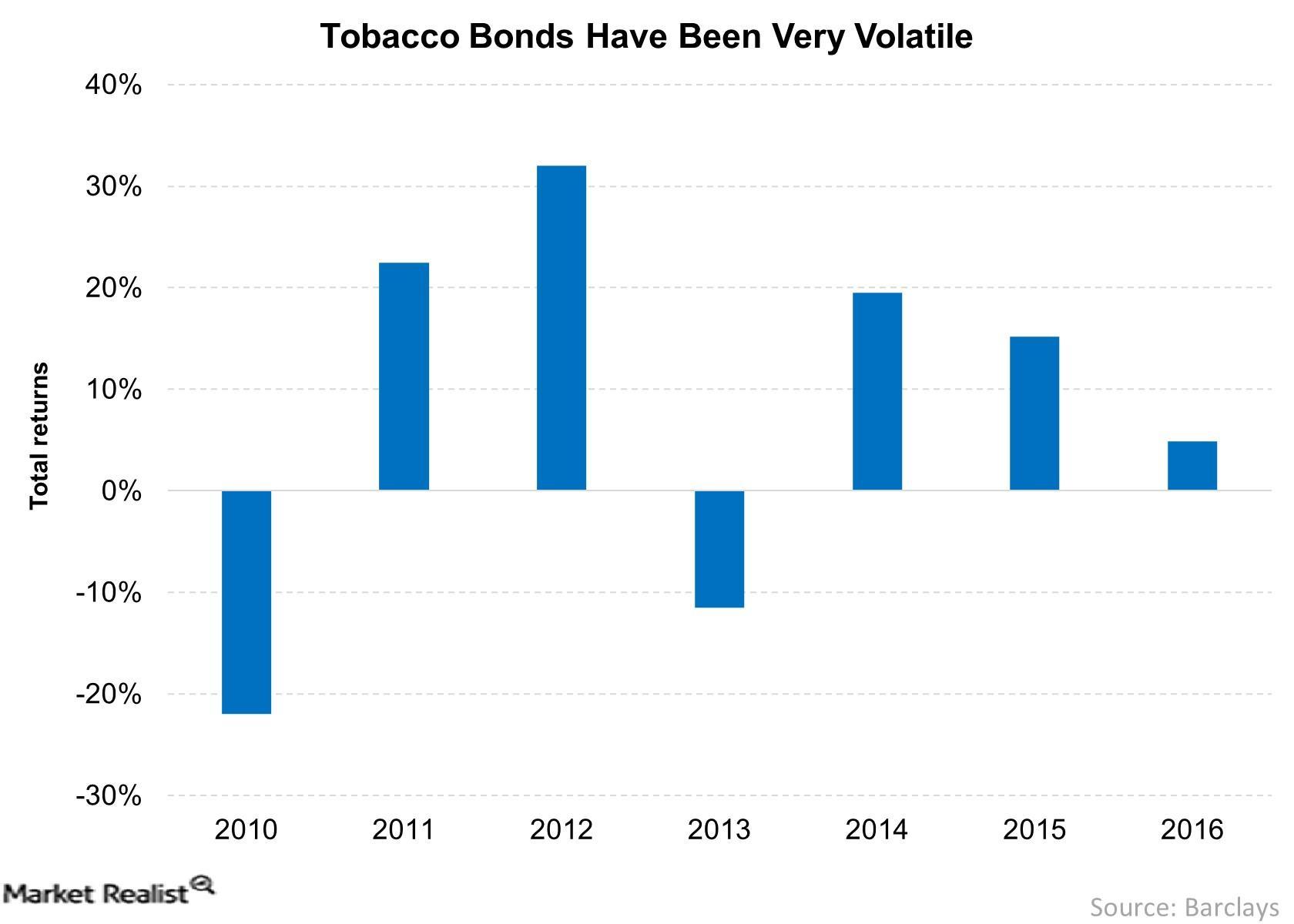 Tobacco Bonds Have Been Very Volatile 2017-06-09