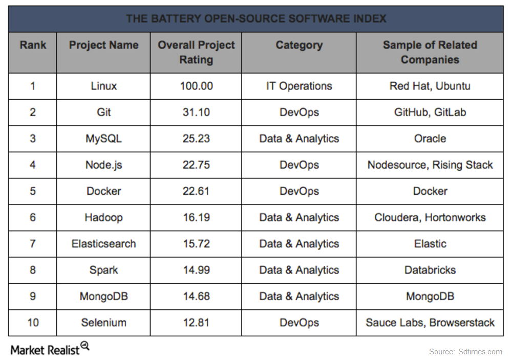 battery open source software index