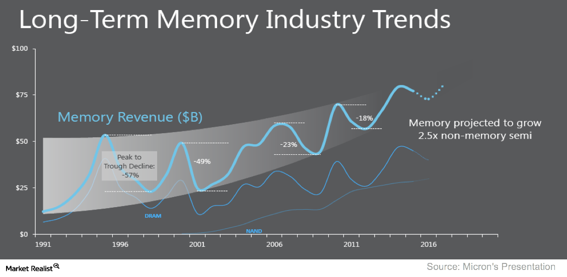 A3_Semiconductors_Memory industry trend (2)