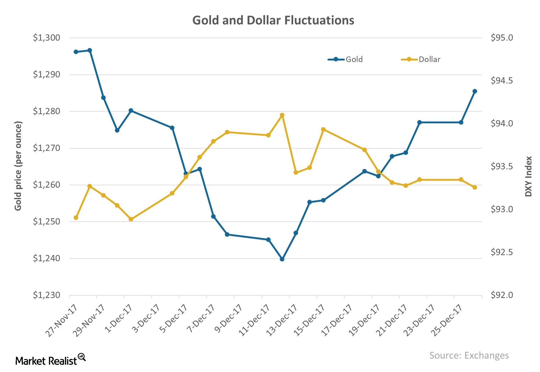 Gold and Dollar Fluctuations 2017-12-27