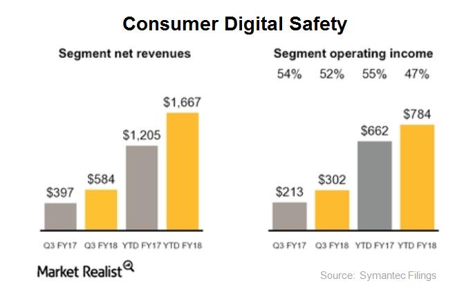 consumer digital safety