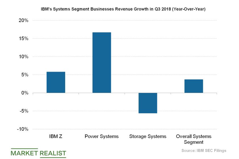 IBM Systems Revenue Growth
