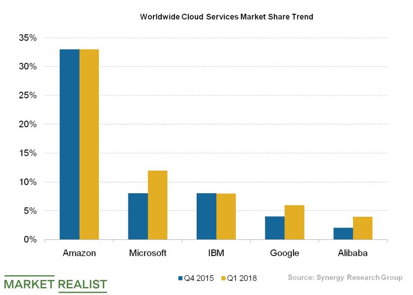 cloud services market share trend