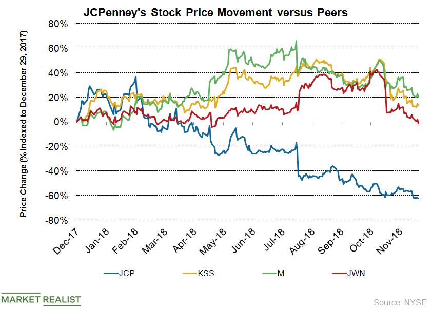 JCP Price