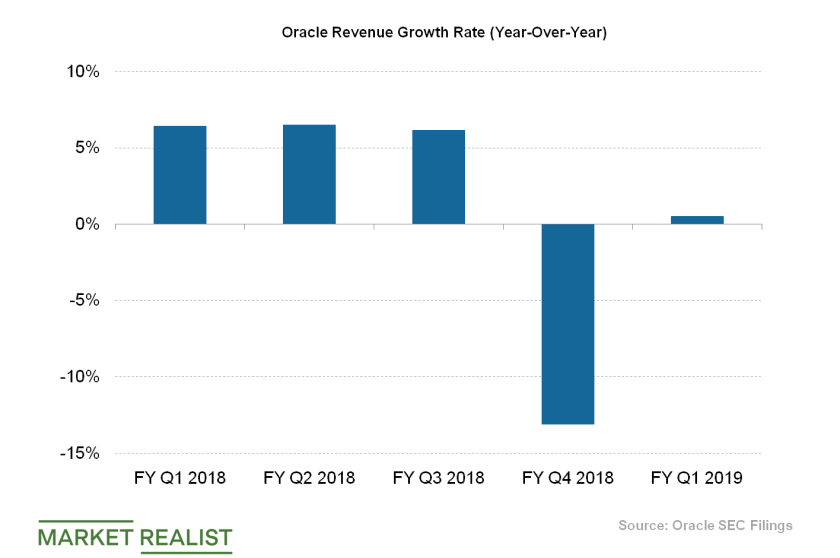 Oracle Revenue Growth Rate