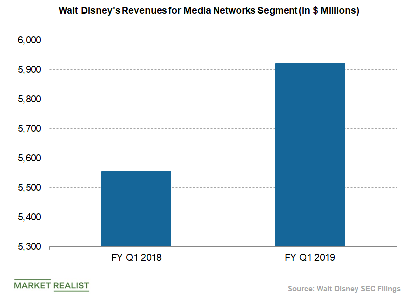 disney media networks revenue