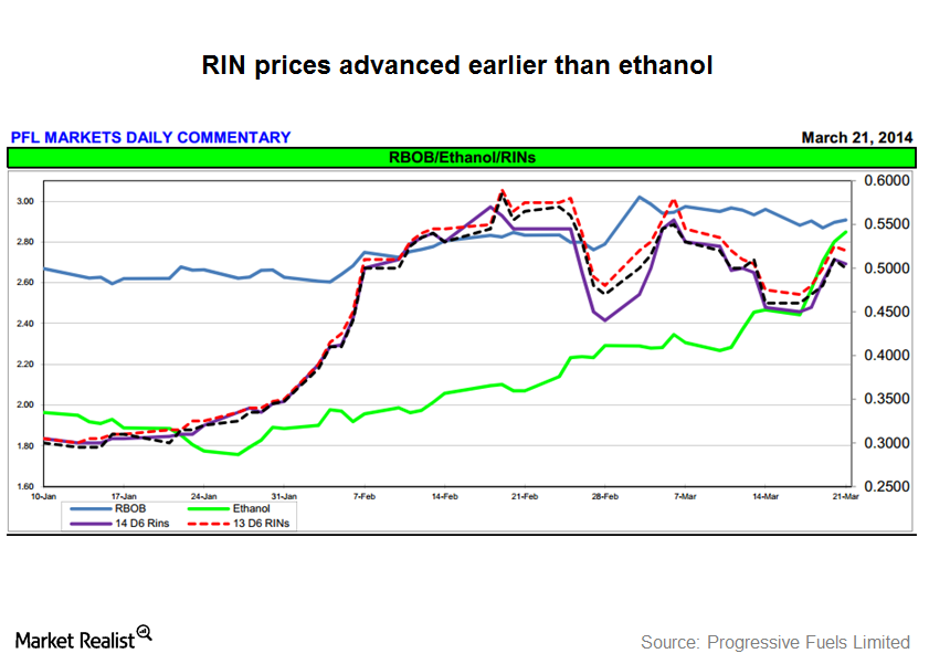 uploads///RIN Prices and Ethanol