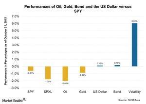 uploads/2015/10/Performances-of-Oil-Gold-Bond-and-the-US-Dollar-versus-SPY-2015-10-221.jpg