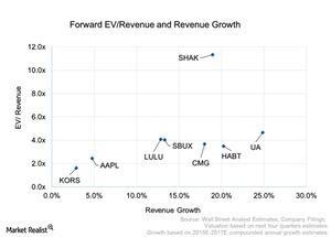 uploads///Forward EV Revenue Growth and Revenue Growth