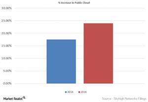 uploads///increase in cloud
