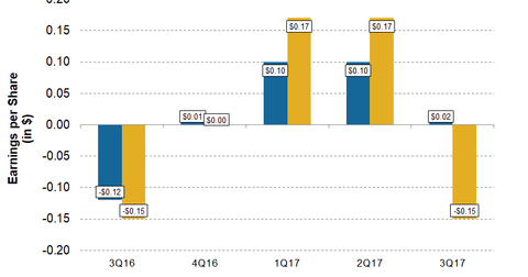 uploads/2018/01/CNX-4Q17-Pre-EPS-Beat-or-Meet-1.png