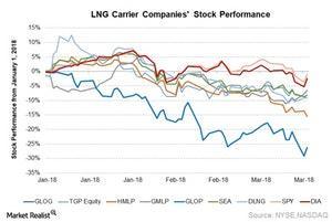 uploads///LNG Carrier Cos