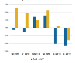 uploads/2019/02/A4_Semiconductors_Cypress_Q418-rev-growth-rate-1.png