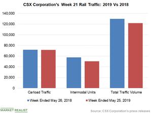 uploads/2019/05/Chart-3-CSX-1.png