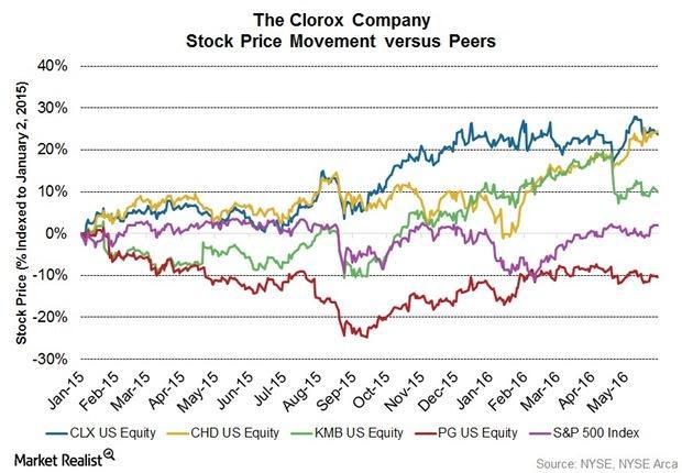 uploads///Q Stock price overview