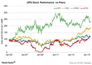 uploads/2015/06/UPS-stock-performance-vs-peers1.png