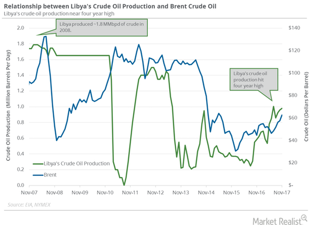 uploads///Libya crude oil production
