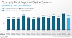 uploads///A_Semiconductors_QCOM Total reported device sales Q