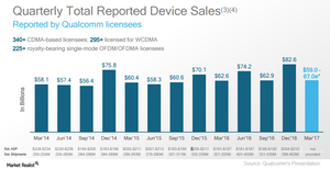 uploads/2017/05/A12_Semiconductors_QCOM-Total-reported-device-sales-2Q17-1.png