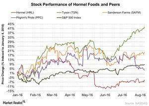 uploads/2016/08/Stock-Performance-of-Hormel-Foods-and-Peers-2016-08-23-1.jpg