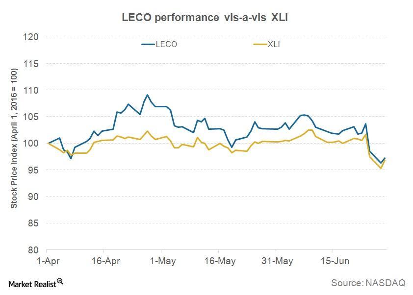 uploads///Q LECO Chart