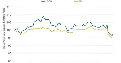uploads/2016/07/2Q16-LECO-Chart.jpg