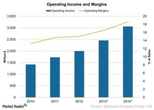 uploads/2014/12/Operating-Income-and-Margins-2014-12-221.jpg