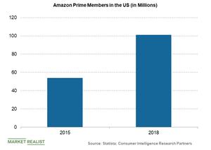 uploads///Amazon Prime members