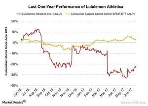 uploads/2017/06/Last-One-Year-Performance-of-Lululemon-Athletica-2017-06-28-1.jpg