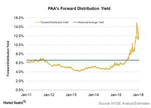 uploads///paas forward distribution yield