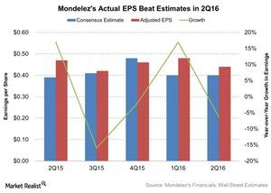 uploads/2016/07/Mondelezs-Actual-EPS-Beat-Estimates-in-2Q16-2016-07-28-1.jpg