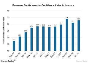 uploads///Eurozone Sentix Investor Confidence Index in January