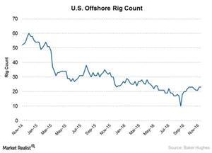 uploads/2017/10/offshore-rig-count-1.jpg
