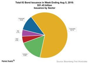 uploads///Total IG Bond Issuance in Week Ending Aug