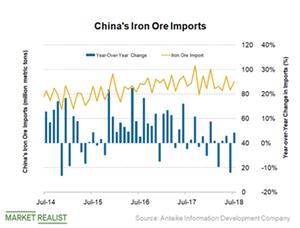 uploads/2018/11/China-iron-ore-imports-1.png