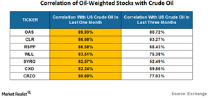 uploads/2016/07/correlation-of-oil-weighted-stocks-2-1.png
