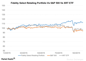 uploads/2015/09/Fidelity-Select-Retail-Portfolio-Vs-SP-500-Vs-XRT-ETF-2015-09-2811.png