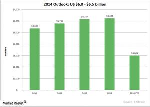 uploads/2014/12/ERJ-2014-revenue-outlook1.png