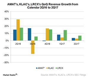 uploads///Aa_Semiconductors_AMAT_LRCX KLAC QoQ rev growth Q