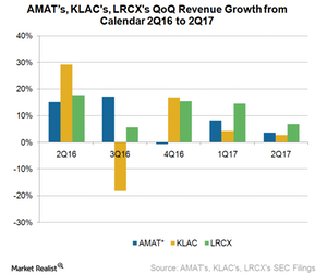uploads/2017/08/A3a_Semiconductors_AMAT_LRCX-KLAC-QoQ-rev-growth-3Q17-1.png