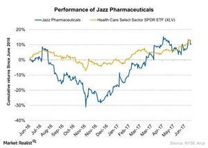 uploads/2017/06/Performance-of-Jazz-Pharmaceuticals-2017-06-28-1.jpg