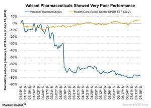 uploads///Valeant Pharmaceuticals Showed Very Poor Performance