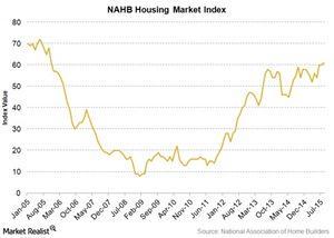 uploads/2015/08/housing-market-index1.jpg