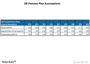 uploads/2016/12/GE-Pension-Assumptions-1.png
