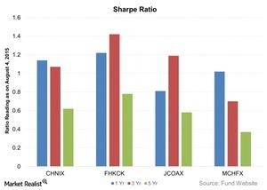 uploads///Sharpe Ratio
