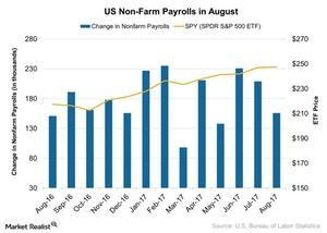 uploads/2017/09/US-Non-Farm-Payrolls-in-August-2017-09-05-1.jpg